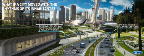Ford's City of Tomorrow looks at how near-term mobility advancements - including autonomous and electric vehicles, ride-sharing and ride-hailing and connected vehicles - interact with urban infrastructure and create a transportation ecosystem. (Graphic: Business Wire)