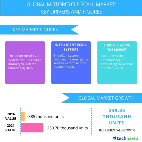 Technavio has published a new report on the global motorcycle e-call market from 2017-2021. (Graphic: Business Wire)