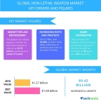 Technavio has published a new report on the global non-lethal weapon market from 2017-2021. (Graphic: Business Wire)