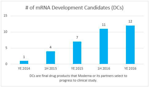 Moderna Provides Pipeline and Full-Year Corporate Update (Graphic: Business Wire).