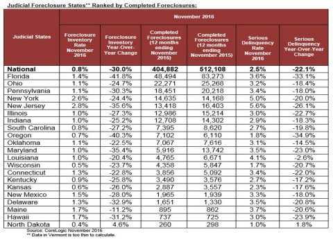 Judicial Foreclosure States Ranked by Completed Foreclosures (Graphic: Business Wire)