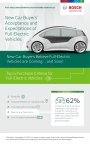 Bosch's recent study indicates reliability, distance between re-charging stops and time required to re-charge are new car buyers' top purchase criteria for full-electric vehicles. (Graphic: Business Wire)