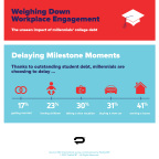Millennials are choosing to delay key life milestones because of their outstanding student loan debt. (Graphic: PadillaCRT)