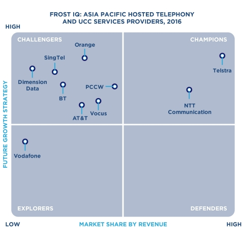Frost IQ Matrix: Asia-Pacific Hosted Telephony and UCC Services Providers, 2016 (Graphic: Business W ...