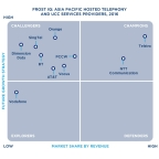 Frost IQ Matrix: Asia-Pacific Hosted Telephony and UCC Services Providers, 2016 (Graphic: Business Wire)
