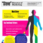 "Meet ""Steve"", Steve represents the average tech-involved line of business influencer"