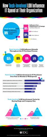 How Tech-Involved LOB Influence IT Spend at Their Organization