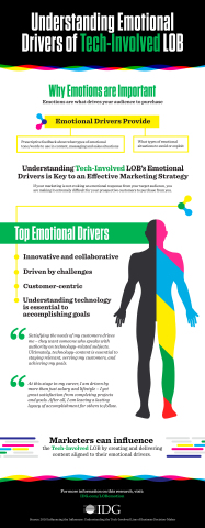 Understanding Emotional Drivers of Tech-Involved LOB