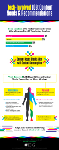 Tech-Involved LOB: Content Needs & Recommendations