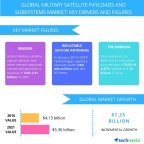 Technavio has published a new report on the global military satellite payloads and subsystems market from 2017-2021. (Photo: Business Wire)