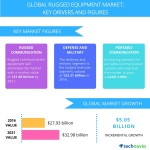 Technavio has published a new report on the global rugged equipment market from 2017-2021. (Graphic: Business Wire)