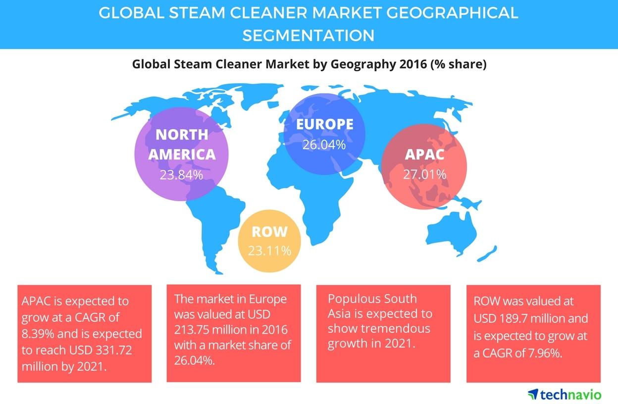 Global Steam Cleaner Market