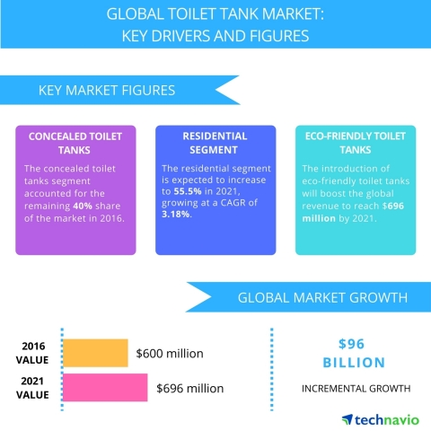 Technavio has published a new report on the global toilet tank market from 2017-2021. (Graphic: Business Wire)