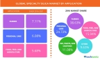 Technavio has published a new report on the global specialty silica market from 2017-2021. (Graphic: Business Wire)