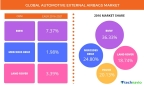 Technavio has published a new report on the global automotive external airbags market from 2017-2021. (Graphic: Business Wire)