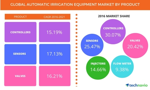 Technavio has published a new report on the global automatic irrigation equipment market from 2017-2 ...