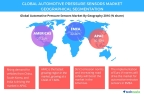 Technavio has published a new report on the global automotive pressure sensors market from 2017-2021. (Graphic: Business Wire)