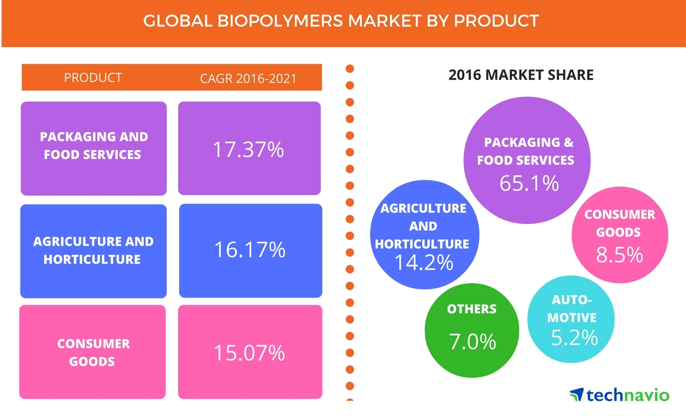 Top 5 Vendors in the Global Biopolymers Market From 2017-2021 ...