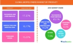 Technavio has published a new report on the global biopolymers market from 2017-2021. (Graphic: Business Wire)