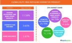 Technavio has published a new report on the global duty-free retailing market from 2017-2021. (Graphic: Business Wire)