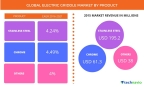 Technavio has published a new report on the global electric griddle market from 2017-2021. (Graphic: Business Wire)