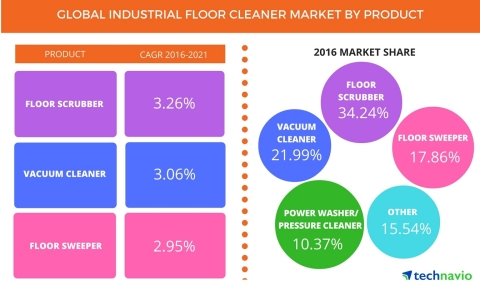 Technavio has published a new report on the global industrial floor cleaner market from 2017-2021. (Graphic: Business Wire)