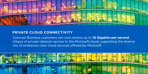 Comcast Business today announced that it now provides enterprise customers with private links to the Microsoft Cloud, including Microsoft Azure, Microsoft Office 365, and Microsoft Dynamics 365. (Graphic: Business Wire)