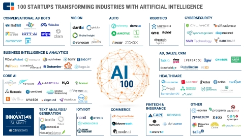 The CB Insights AI 100 market map (Graphic: Business Wire)