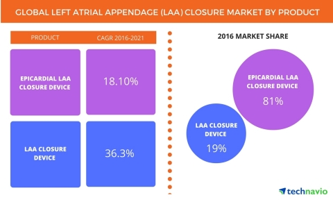 Technavio has published a new report on the global left atrial appendage (LAA) closure market from 2 ...