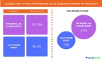 Technavio has published a new report on the global left atrial appendage (LAA) closure market from 2017-2021. (Graphic: Business Wire)
