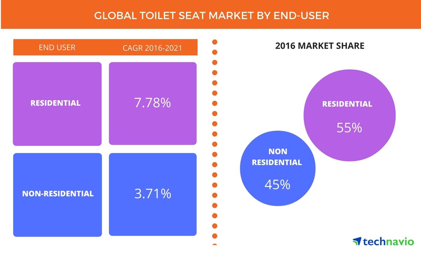 Top 3 Emerging Trends Impacting the Global Toilet Seat