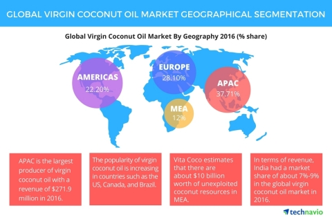 Technavio has published a new report on the global virgin coconut oil market from 2017-2021. (Photo: Business Wire)