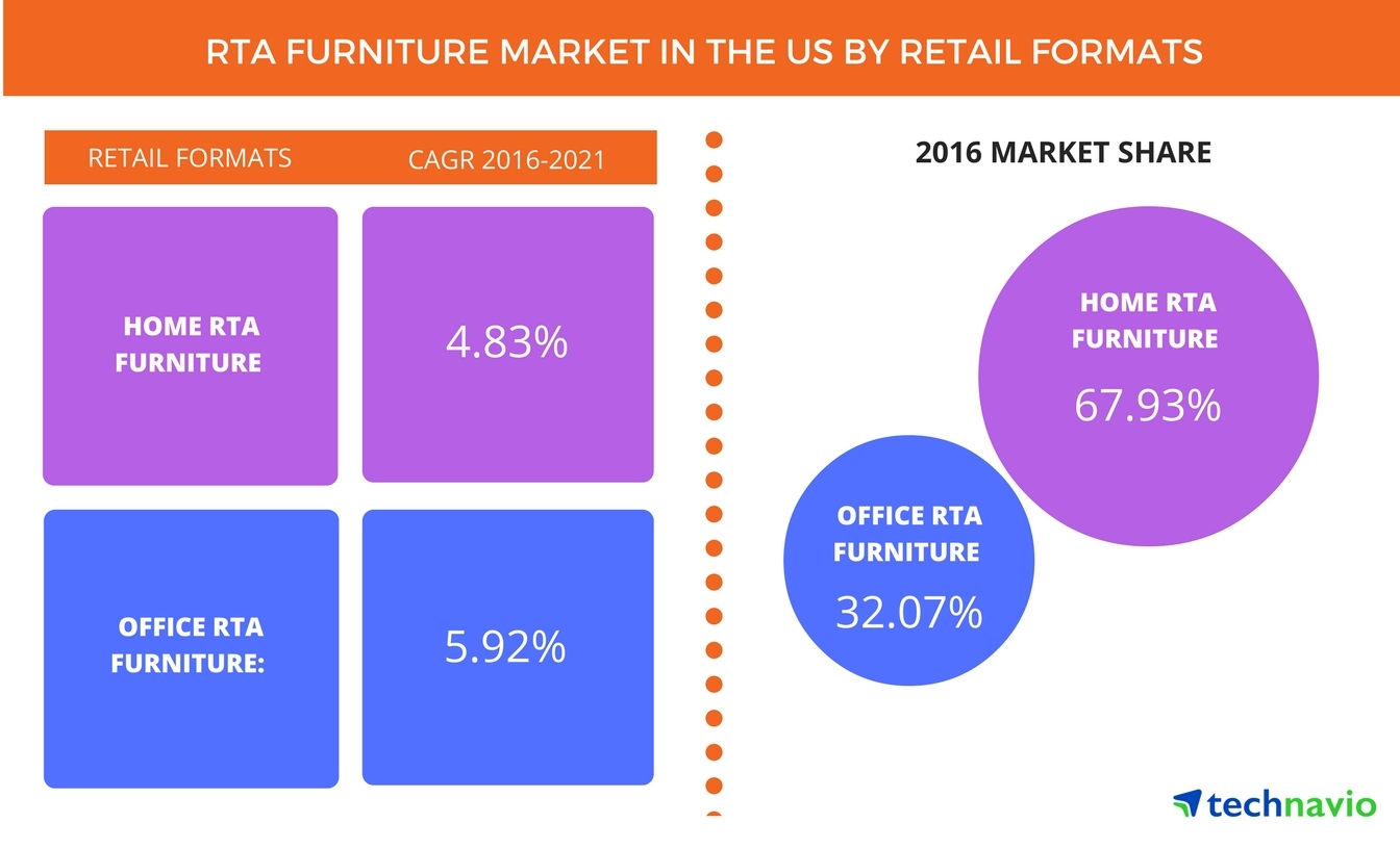 Top 3 trends impacting the rta furniture market in the us through 2021 technavio business wire Uk home furniture market