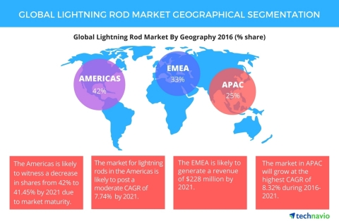 Technavio has published a new report on the global lightning rod market from 2017-2021. (Graphic: Bu ...