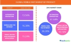 Technavio has published a new report on the global mobile map market from 2017-2021. (Graphic: Business Wire)