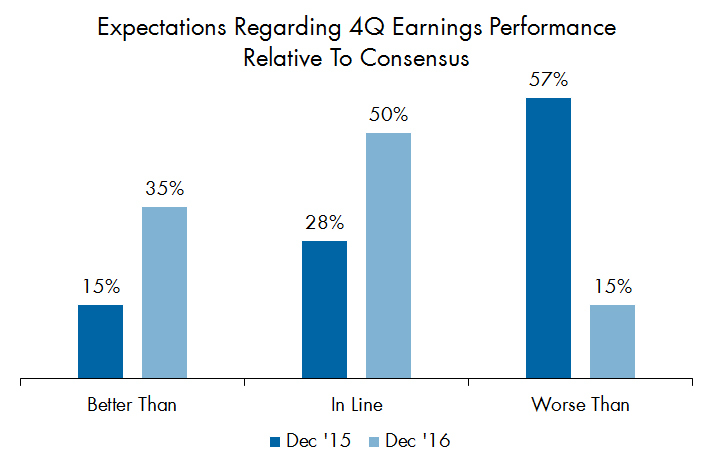 Corbin Perception\'s 4Q16 Earnings Primer Identifies Meaningful Shift ...