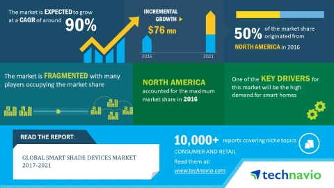 Technavio has published a new report on the global smart shade devices market from 2017-2021. (Graph ...