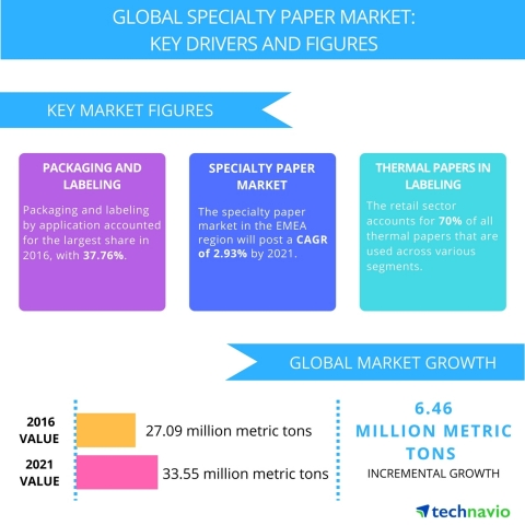 Technavio has published a new report on the global specialty paper market from 2017-2021. (Graphic: Business Wire)