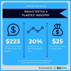 Market Opportunities for India's textiles and plastics industries. (Graphic: Business Wire)