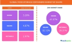 Technavio has published a new report on the global food storage containers market from 2017-2021. (Graphic: Business Wire)