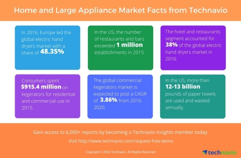 Key drivers and figures from Technavio's published home, kitchen, and large appliances reports. (Graphic: Business Wire)