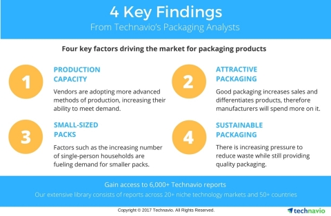 Key drivers and figures from Technavio's published packaging sector reports. (Graphic: Business Wire)