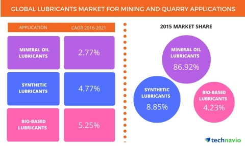 Technavio has published a new report on the global lubricants market for mining and quarry applications market from 2017-2021. (Graphic: Business Wire)