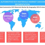APAC to Dominate the Global Automotive NVH Materials Market Through 2021, Says Technavio