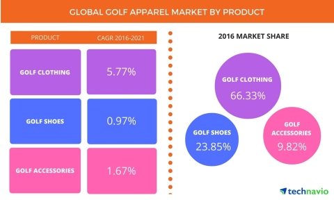 According to the latest market study released by Technavio, the global golf apparel market is expected to grow at a CAGR of more than 4% during the forecast period. (Graphic: Business Wire)