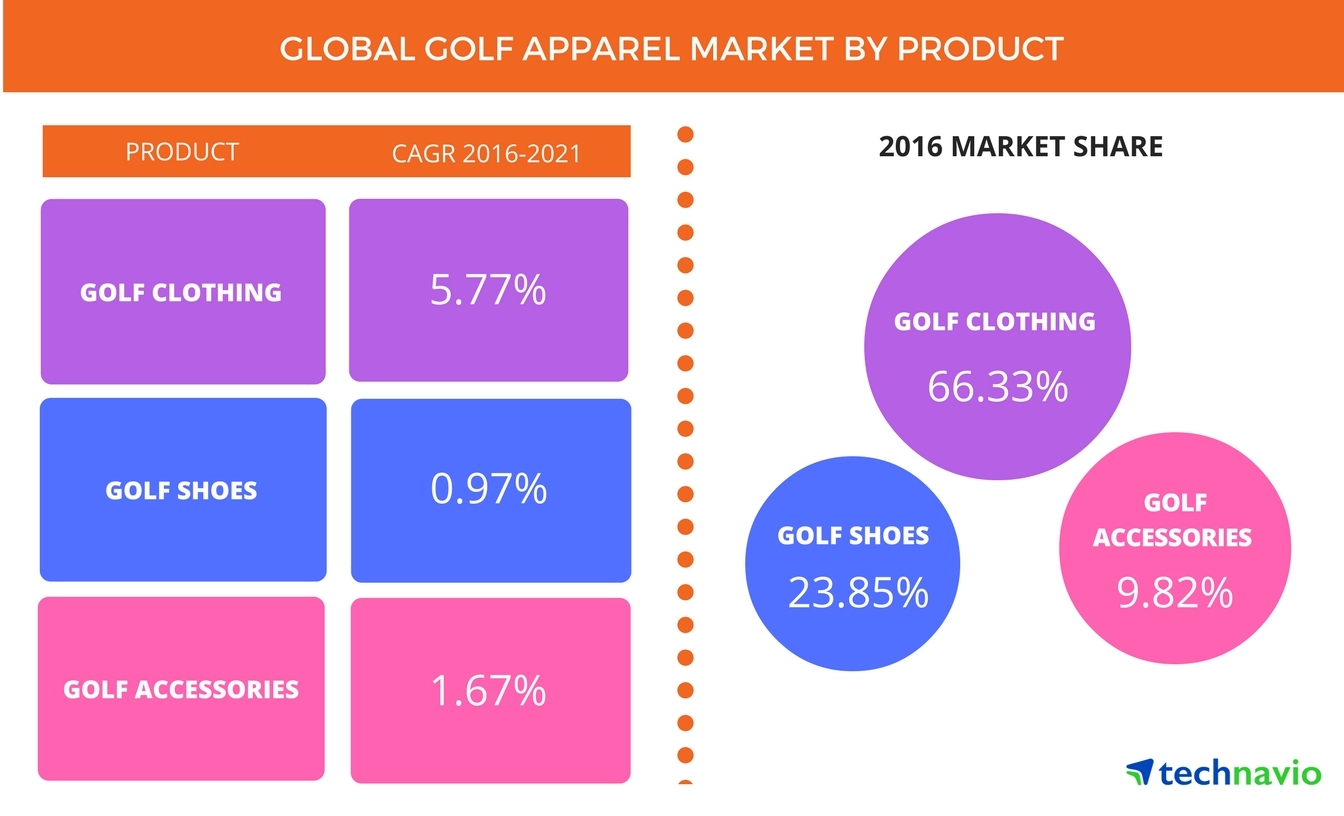 golf apparel market  trends  drivers  and forecast from technavio