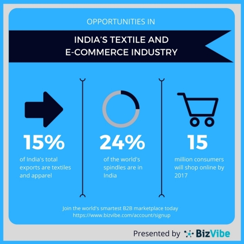 Strong growth results in the Indian textile and e-commerce industries are expected.