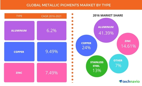 Technavio has published a new report on the global metallic pigments market from 2017-2021. (Graphic: Business Wire)