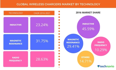 Technavio has published a new report on the global wireless chargers market from 2017-2021. (Graphic: Business Wire)