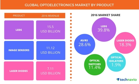 Technavio has published a new report on the global optoelectronics market from 2017-2021. (Graphic: Business Wire)